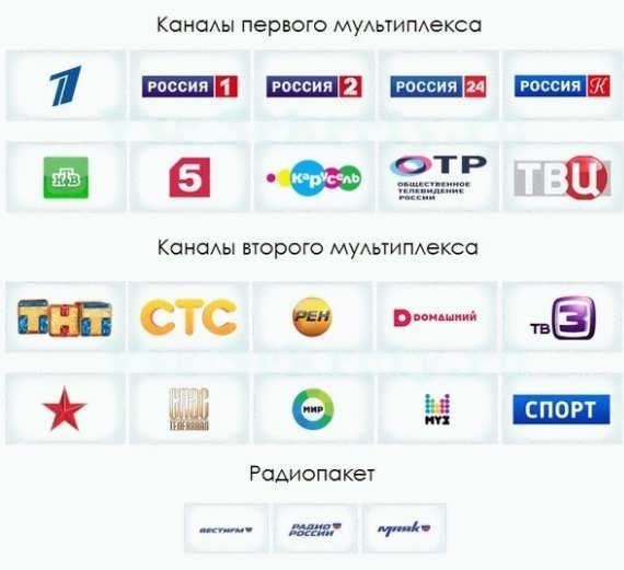 Первый и второй мультиплексы в России