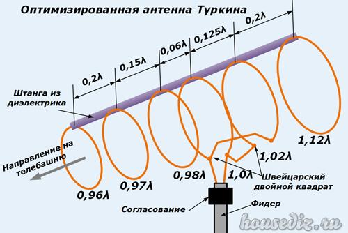 антенна туркина